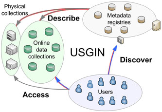 USGIn system overview diagram