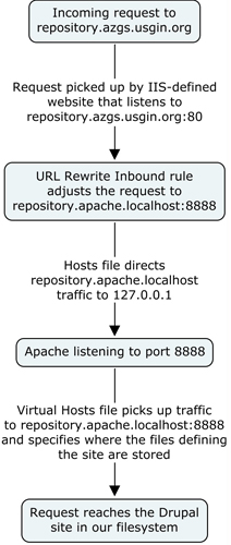IIS to Apache Reverse Proxy